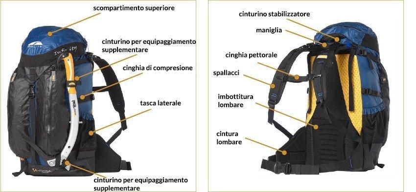 anatomia di uno zaino
